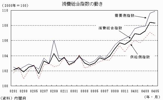 消費総合指数の動き