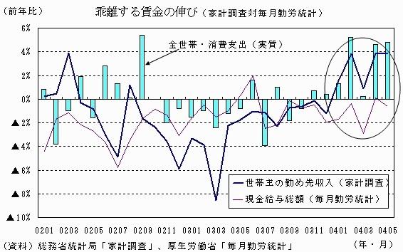 乖離する賃金の伸び(家計調査対毎月勤労統計)