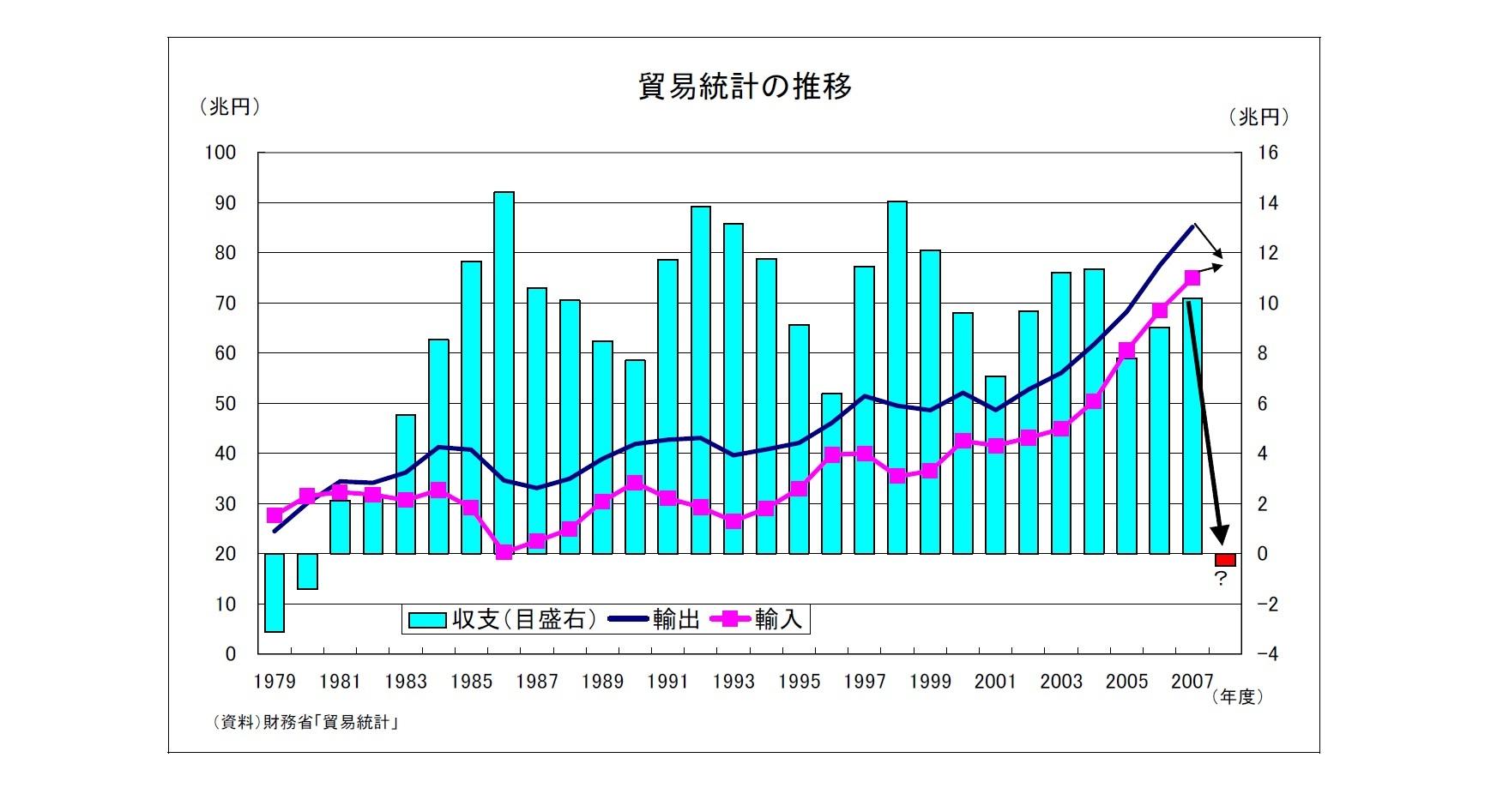 貿易統計の推移