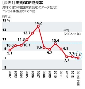[図表1]実質GDP成長率