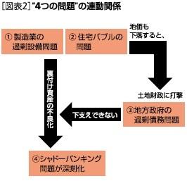 """[図表2]""""4つのの連動関係問題"""""""