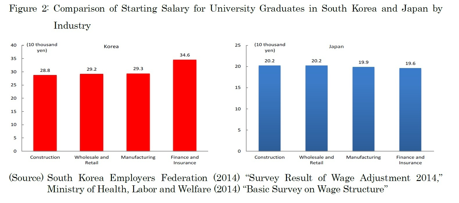 Figure 2: Comparison of Starting Salary for University Graduates in South Korea and Japan by Industry