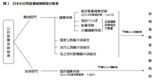 図1 日本の公的医療保険制度の体系