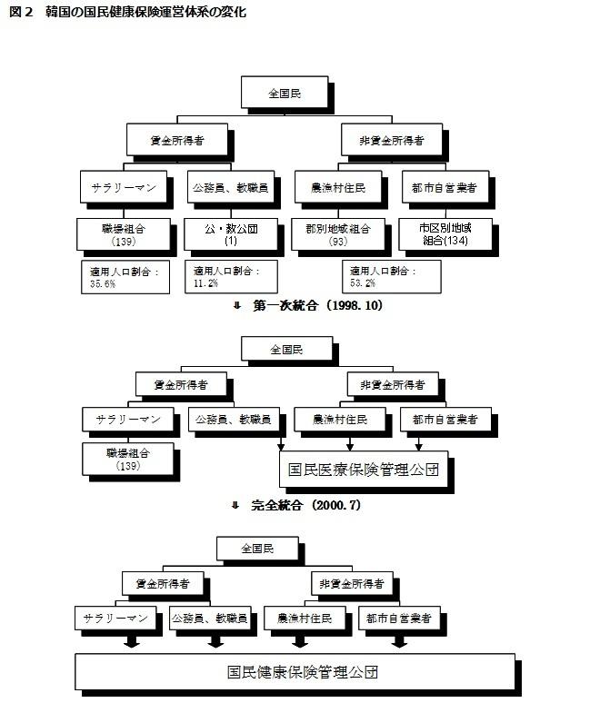 図2 韓国の国民健康保険運営体系の変化