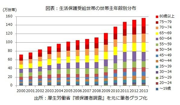 図表:生活保護受給世帯の世帯主年齢別分布