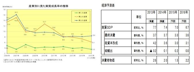 産業別に見た実質成長率の推移/経済予測表