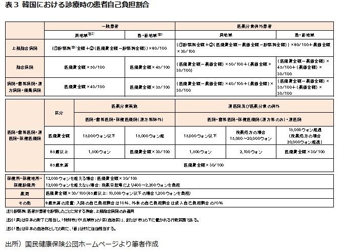 表3 韓国における診療時の患者自己負担割合