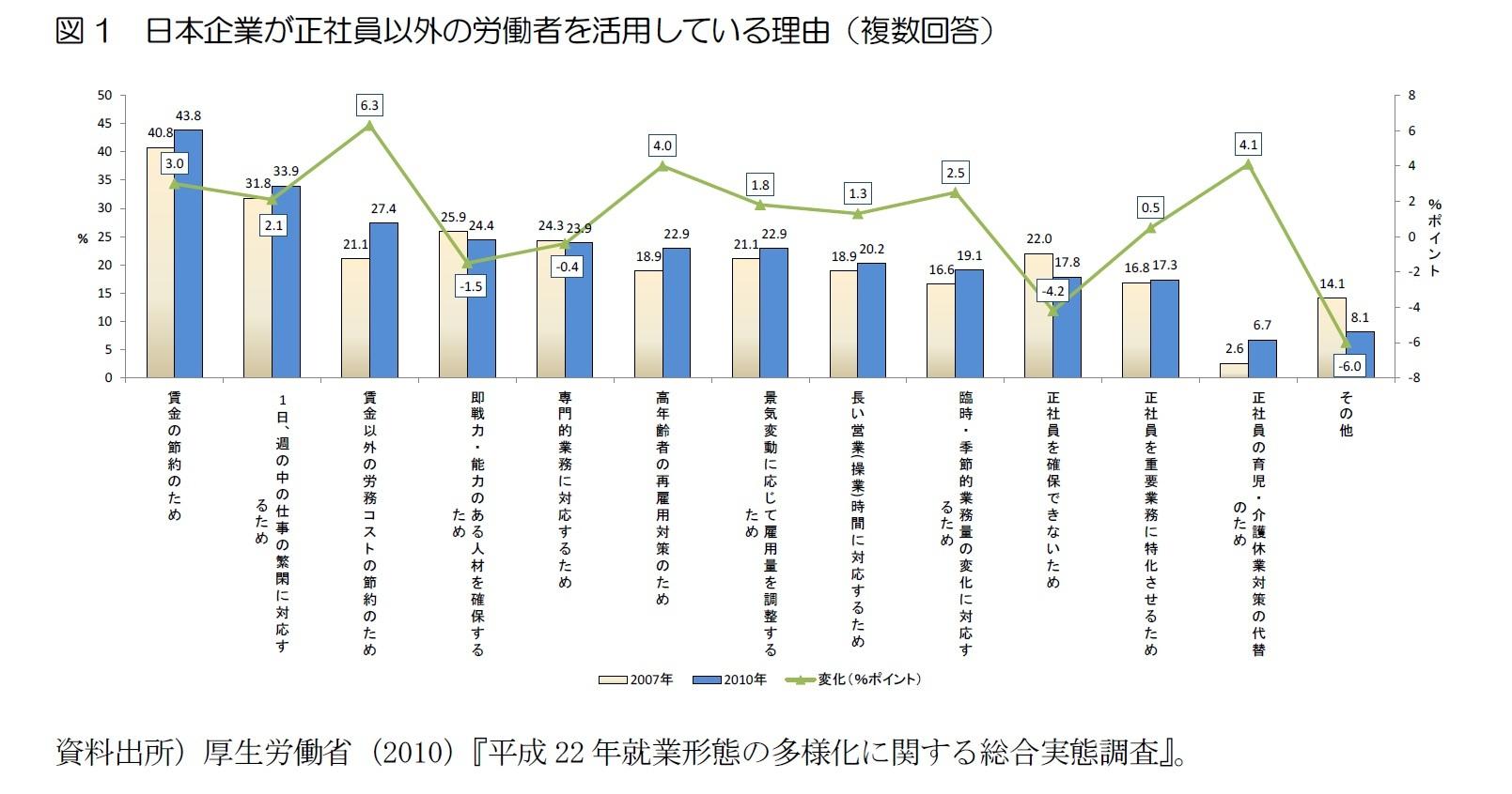 図1 日本企業が正社員以外の労働者を活用している理由(複数回答)