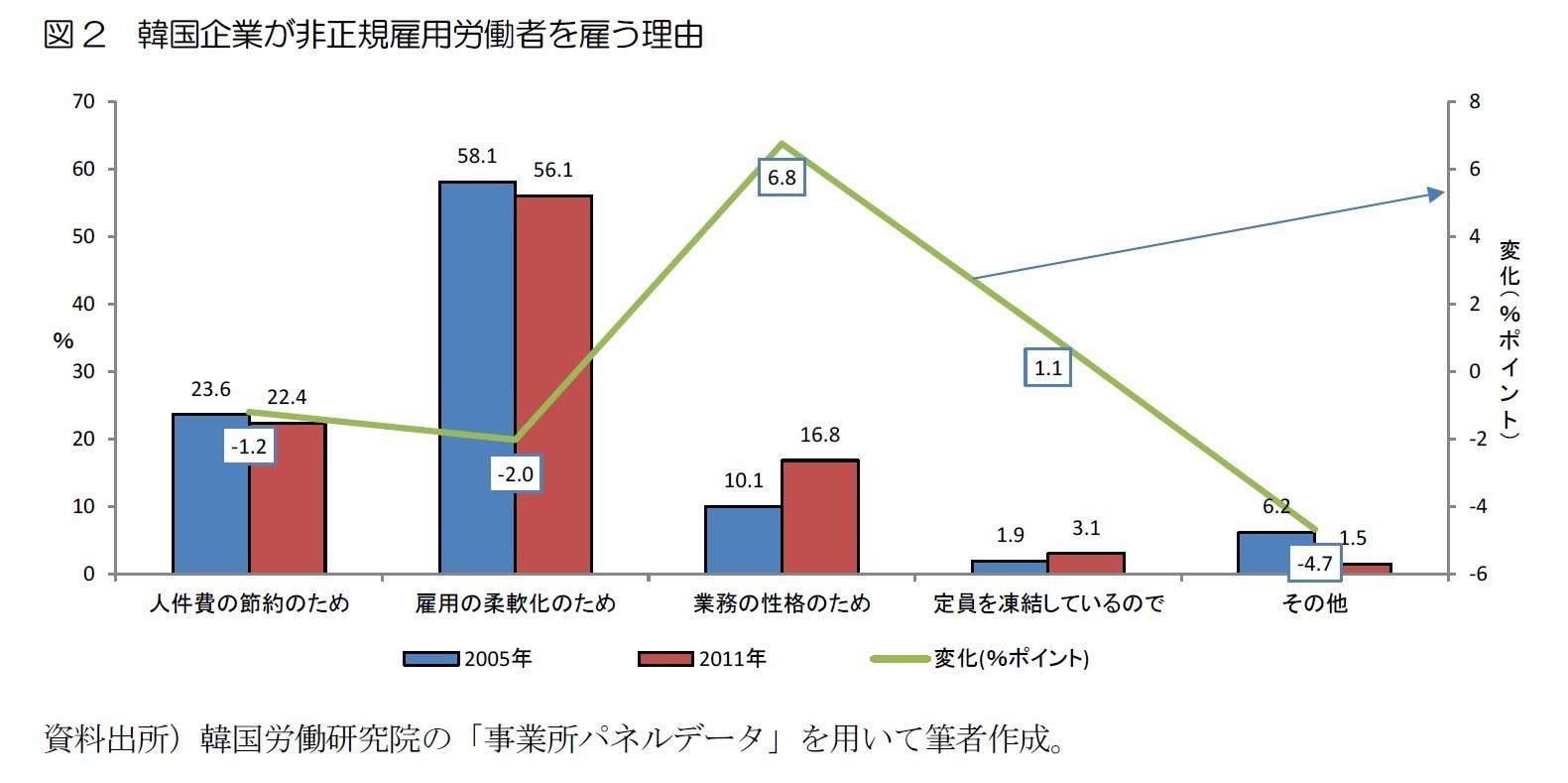 図2 韓国企業が非正規雇用労働者を雇う理由