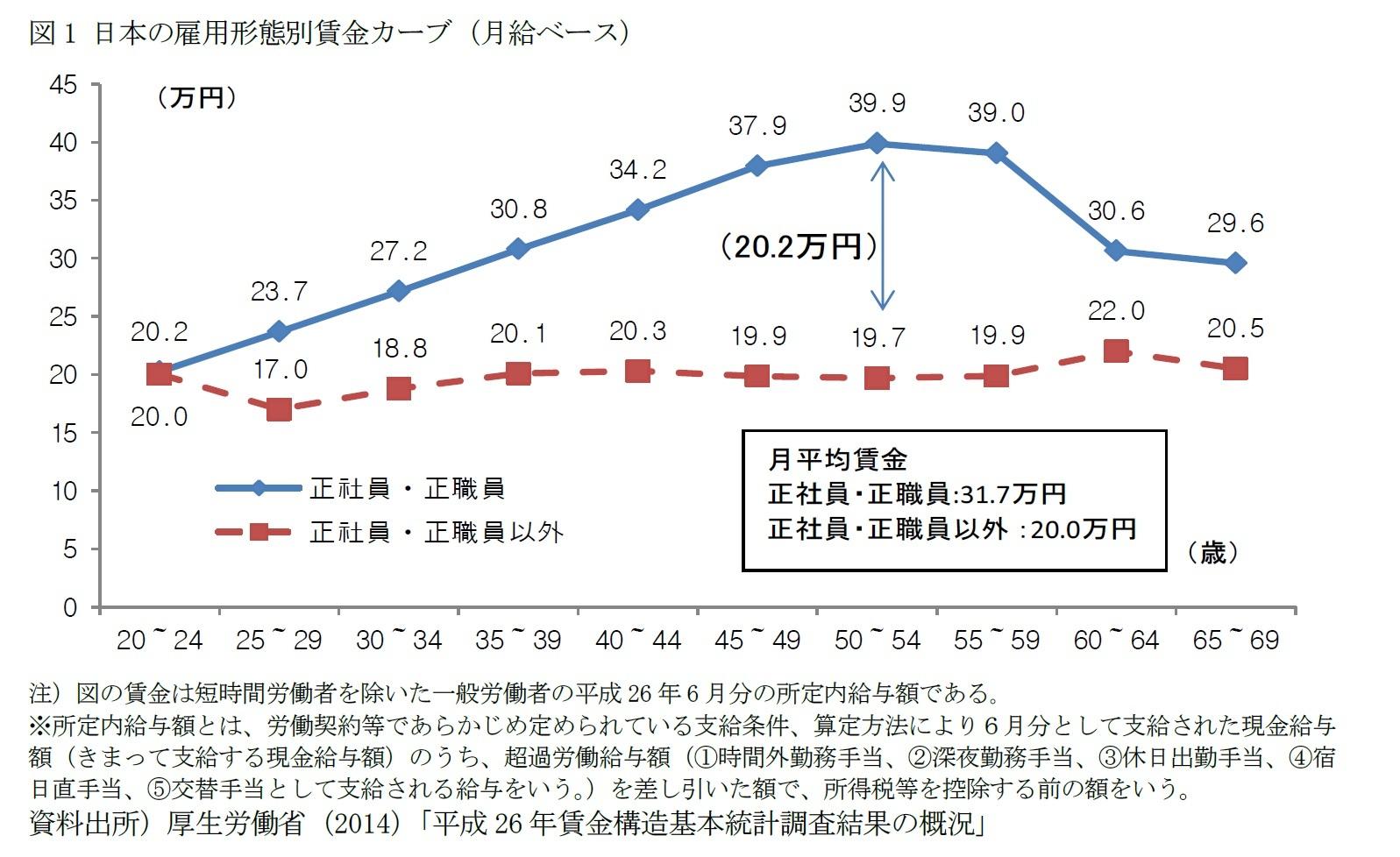 図1 日本の雇用形態別賃金カーブ(月給ベース)
