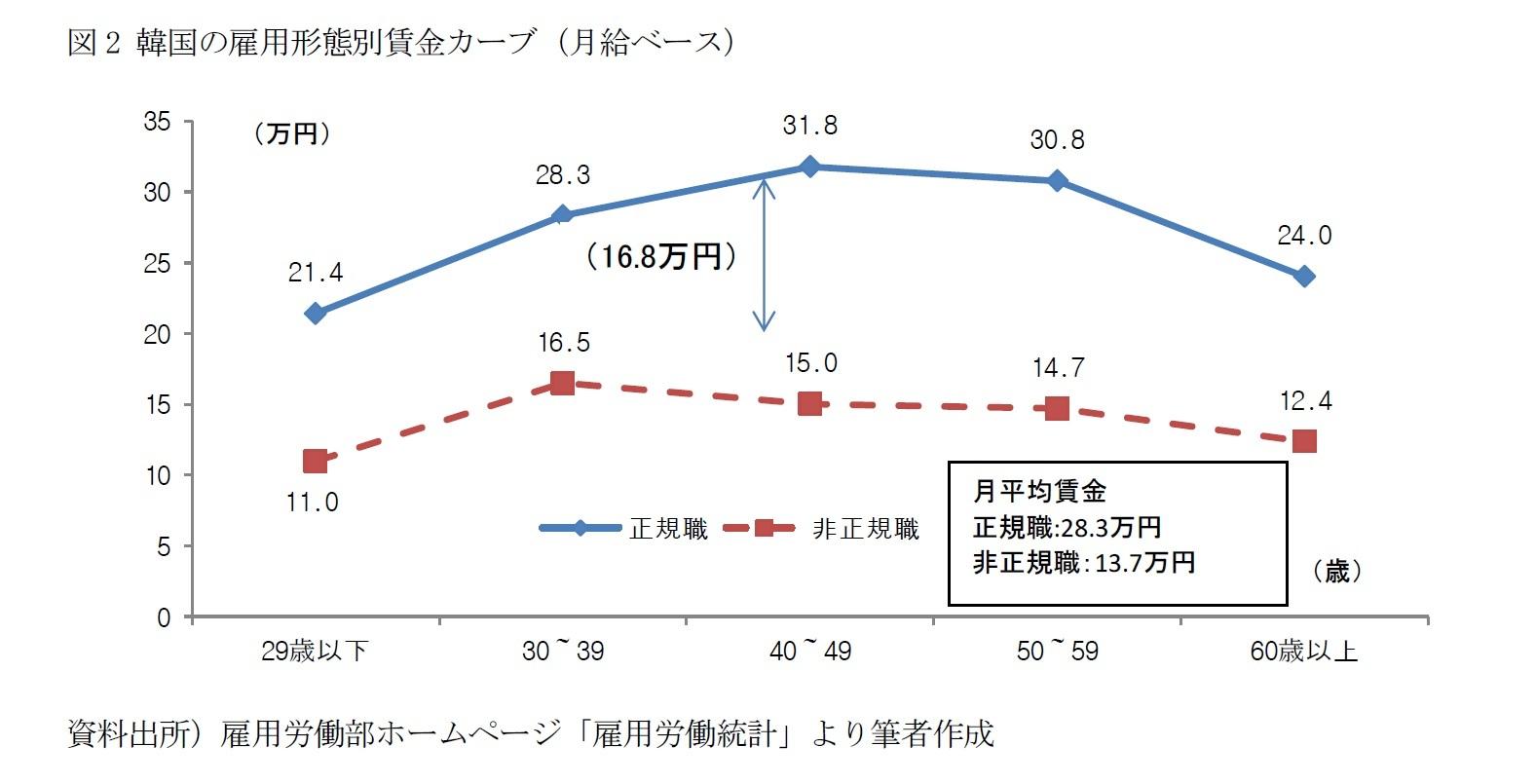 図2 韓国の雇用形態別賃金カーブ(月給ベース)