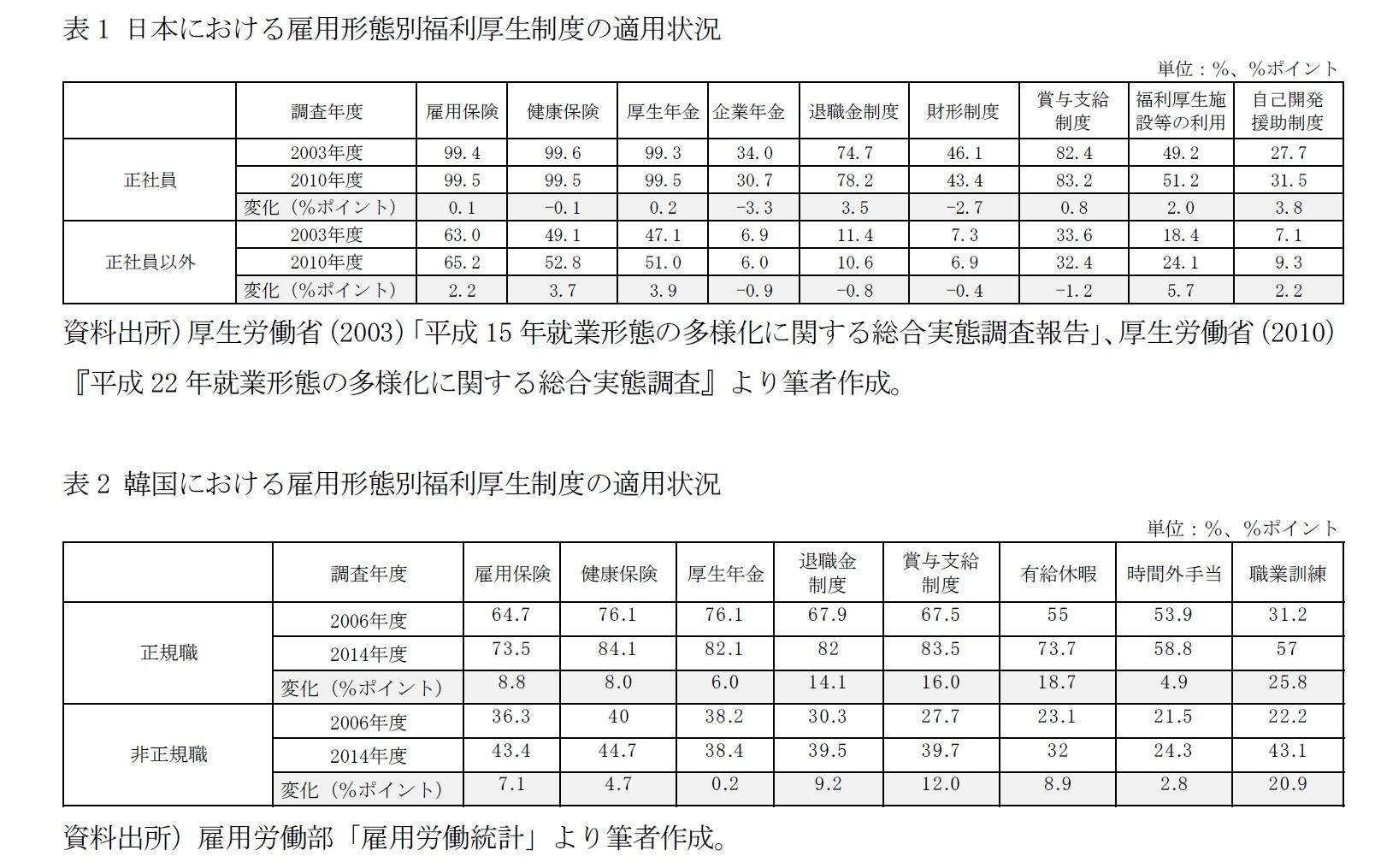 表1 日本における雇用形態別福利厚生制度の適用状況/表2 韓国における雇用形態別福利厚生制度の適用状況