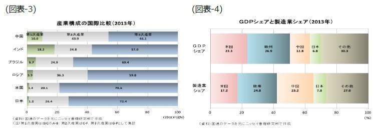 (図表3)産業構成の国際比較(2013年)/(図表4)GDPシェアと製造業シェア(2013年)