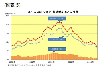 (図表5)日本のGDPシェア・製造業シェアの推移