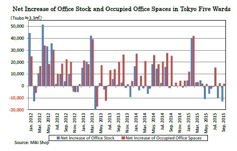 Net Increase of Office Stock and Occupied Office Spaces in Tokyo Five Wards
