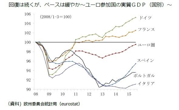 回復は続くが、ペースは緩やか~ユーロ参加国の実質GDP(国別)~