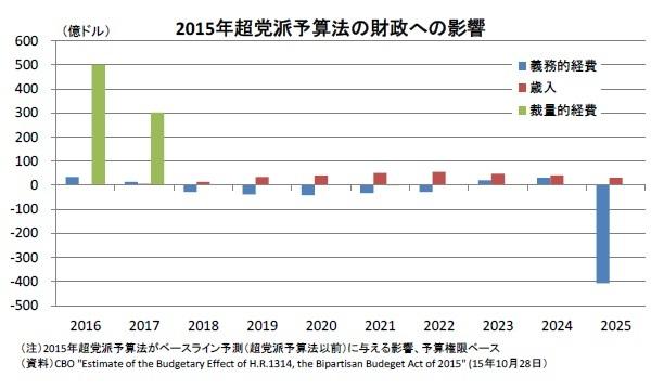 (図表1)2015年超党派予算法の財政への影響