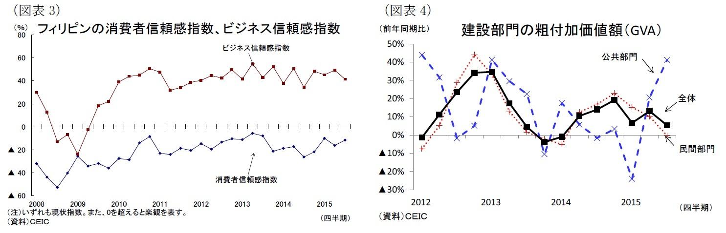 (図表3)フィリピンの消費者信頼感指数、ビジネス信頼感指数/(図表4)建設部門の粗付加価値額(GVA)