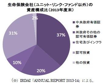 生命保険会社(ユニット・リンク・ファンド以外)の資産構成比(2013年度末)