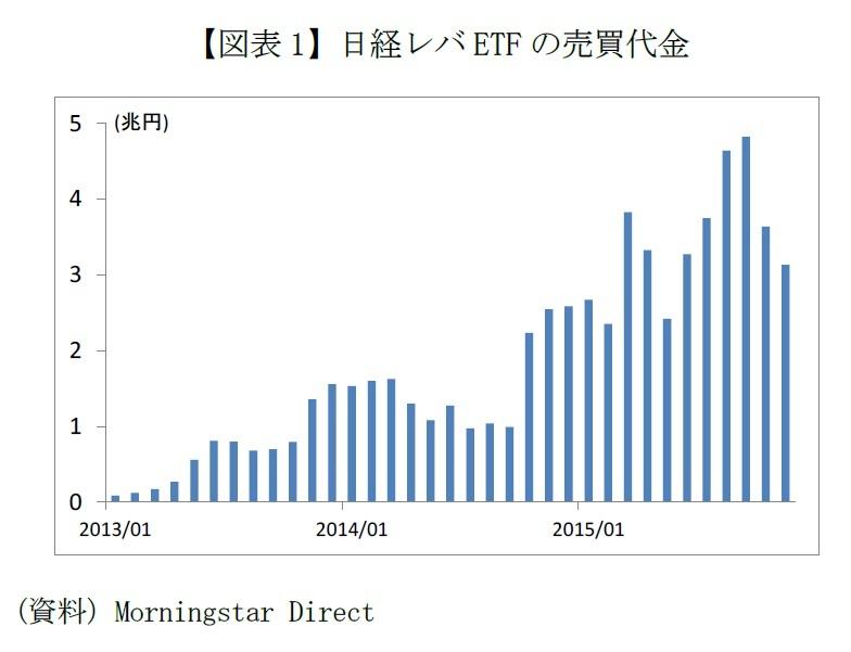 【図表1】日経レバETFの売買代金