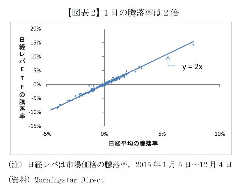 【図表2】1日の騰落率は2倍