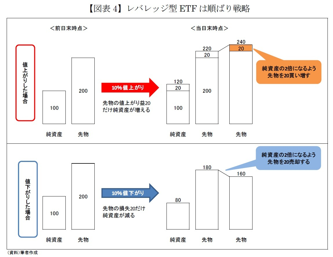 【図表4】レバレッジ型ETFは順ばり戦略