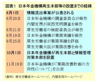 図表1 日本年金機構再生本部等の設置までの経緯