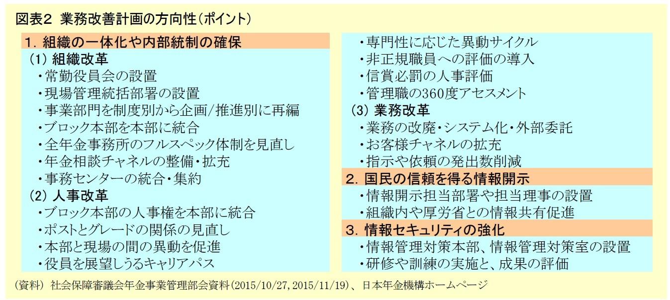 図表2 業務改善計画の方向性(ポイント)