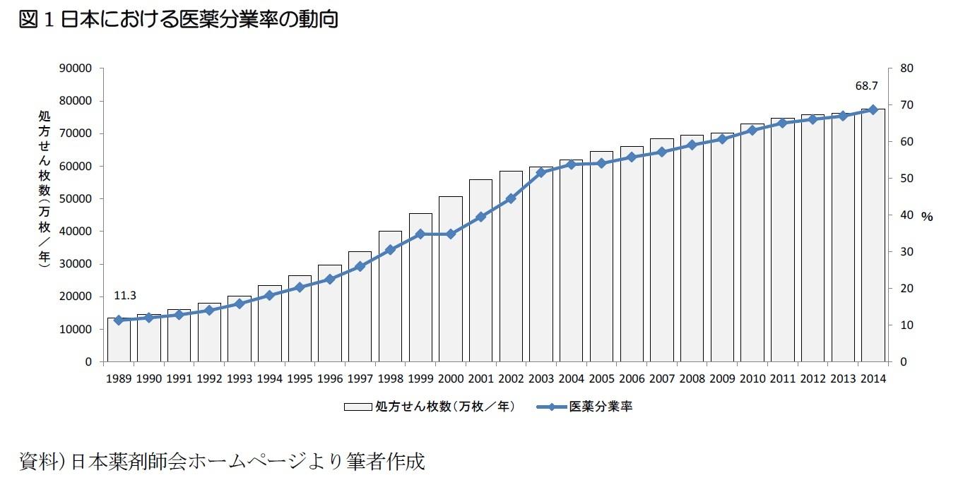 図1日本における医薬分業率の動向