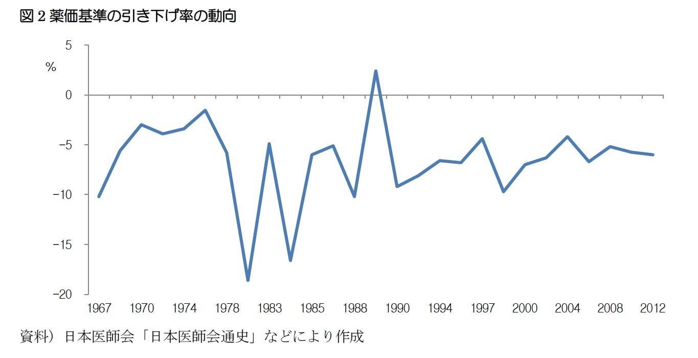 図2薬価基準の引き下げ率の動向
