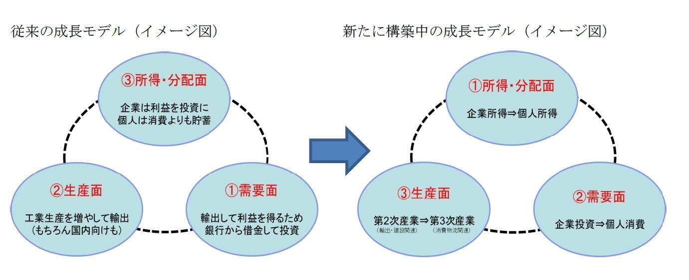 従来の成長モデル(イメージ図)/新たに構築中の成長モデル(イメージ図)