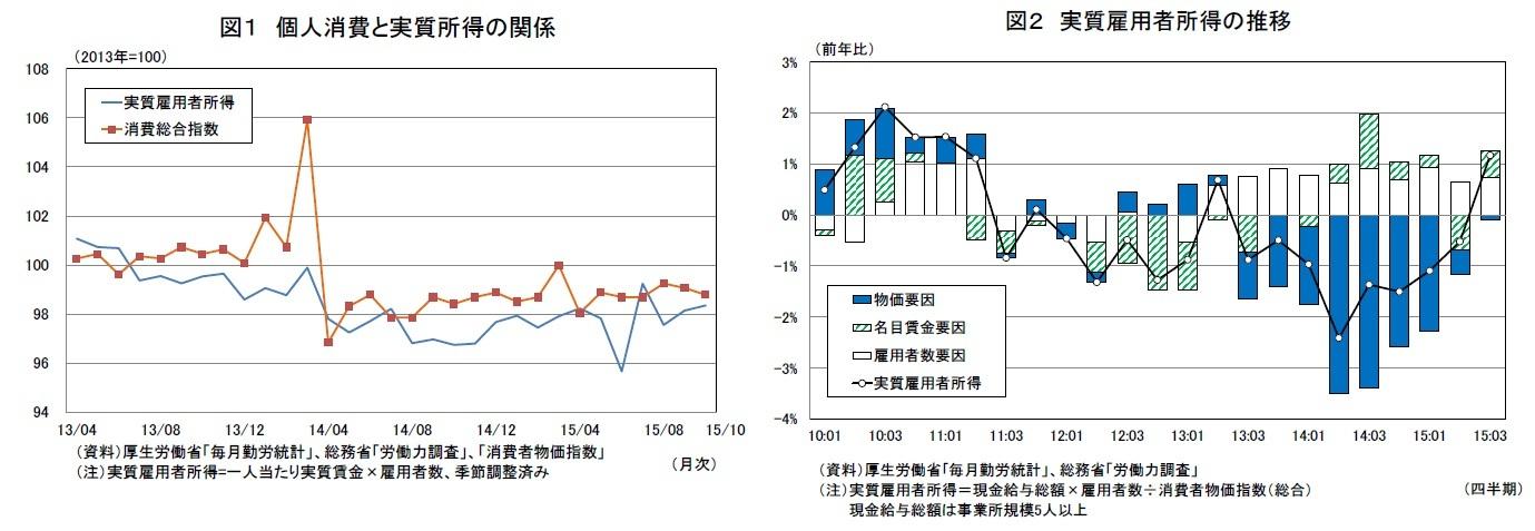 図1 個人所0う人実質所得の関係  図2 実質雇用者所得の推移