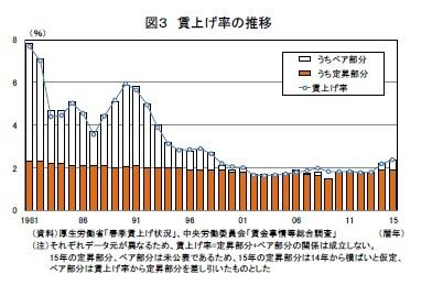 図3 賃上げ率の推移