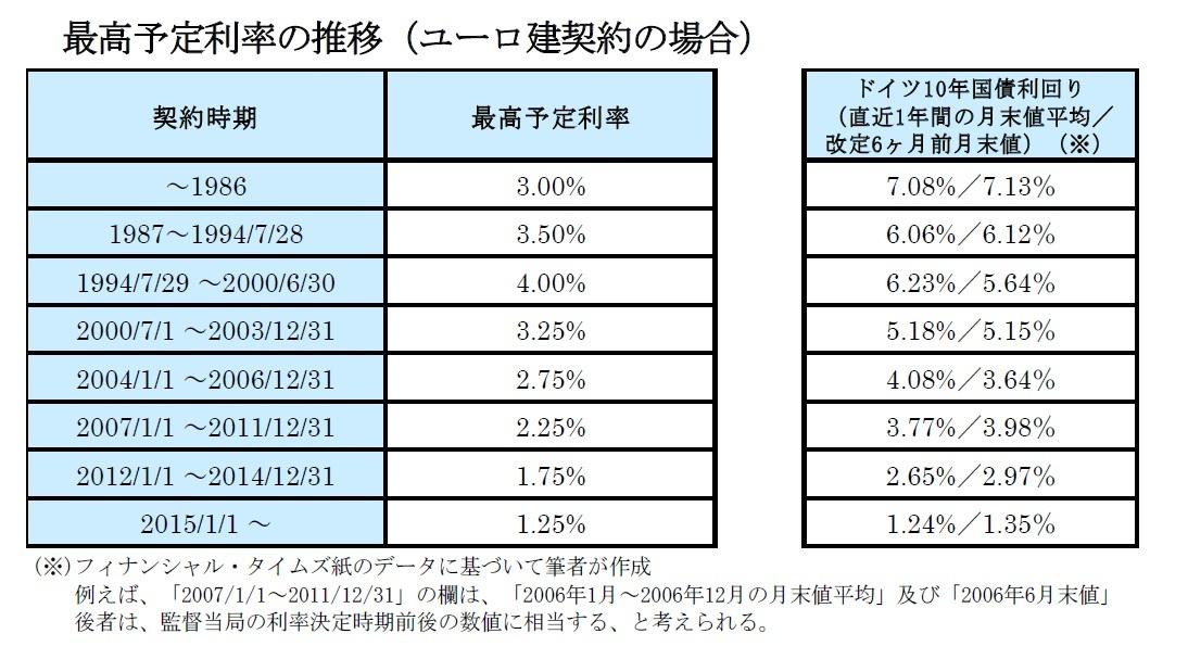 最高予定利率の推移(ユーロ建契約の場合)