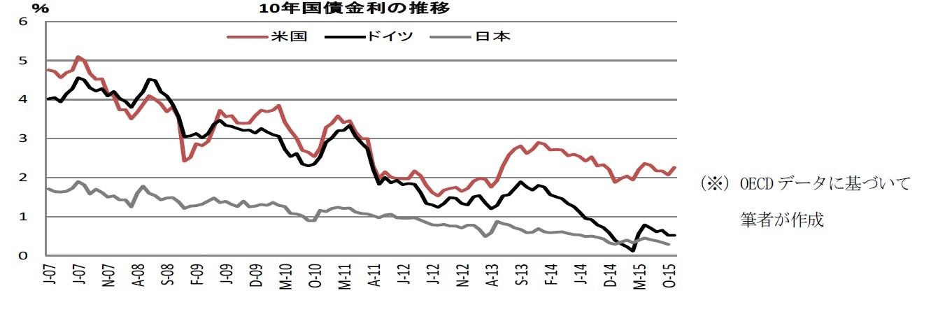 10年国債金利の推移