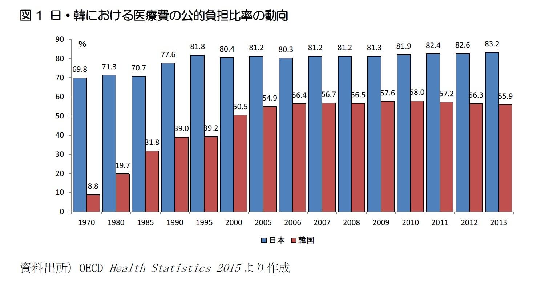 図1 日・韓における医療費の公的負担比率の動向