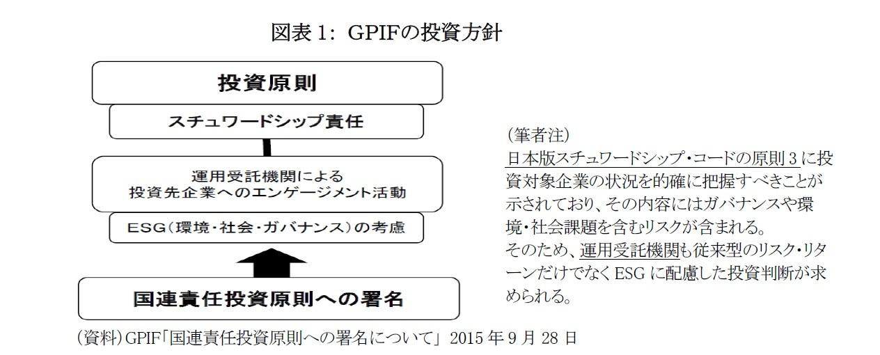 図表1: GPIFの投資方針