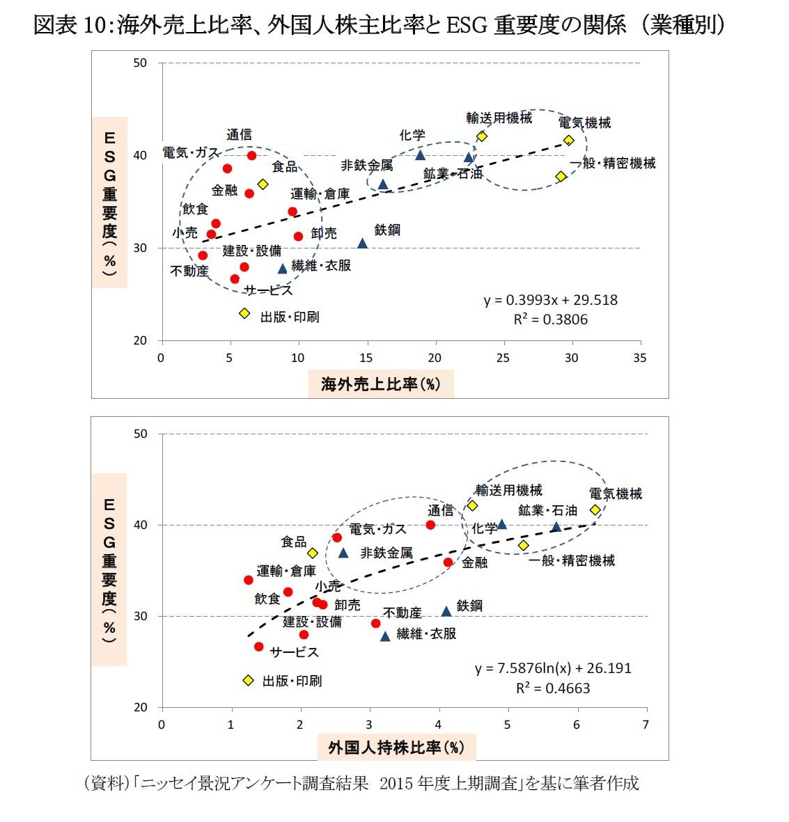 図表10:海外売上比率、外国人株主比率とESG重要度の関係 (業種別)