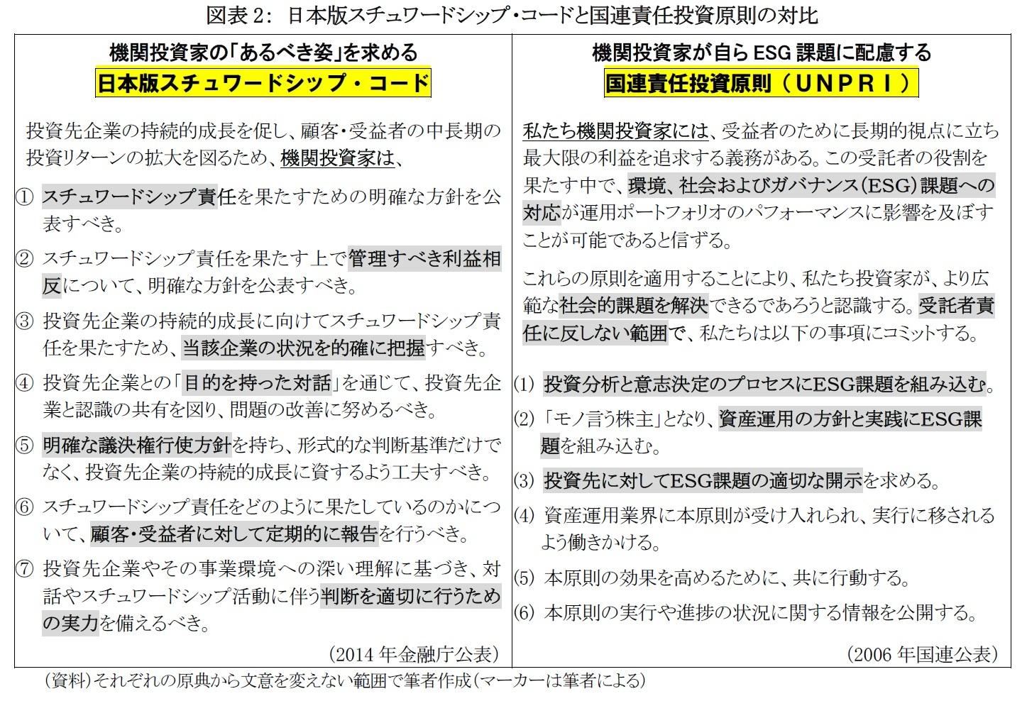 図表2: 日本版スチュワードシップ・コードと国連責任投資原則の対比