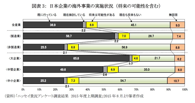 図表3: 日本企業の海外事業の実施状況 (将来の可能性を含む)