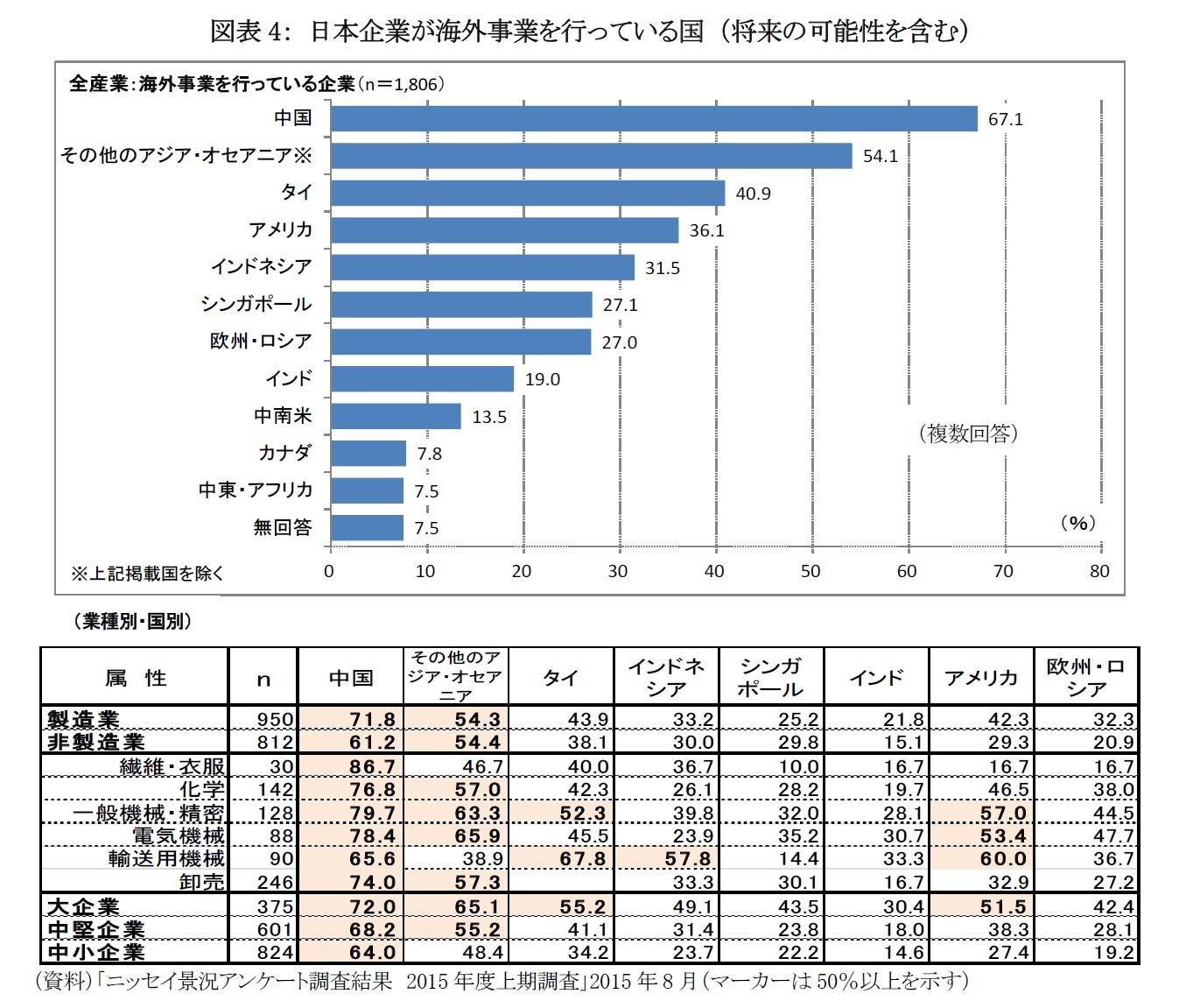 図表4: 日本企業が海外事業を行っている国 (将来の可能性を含む)
