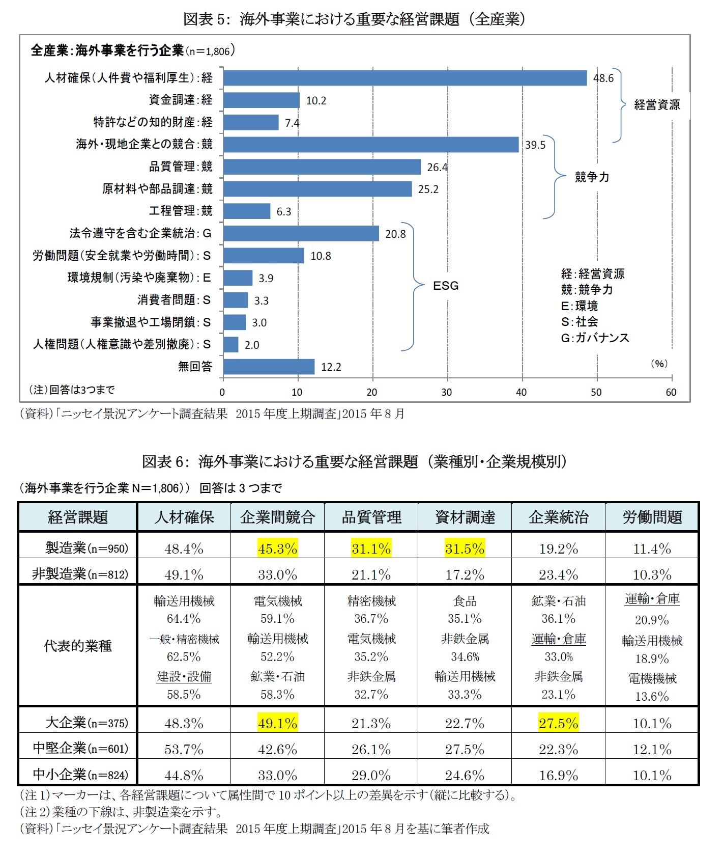 図表5: 海外事業における重要な経営課題 (全産業)/図表6: 海外事業における重要な経営課題 (業種別・企業規模別)