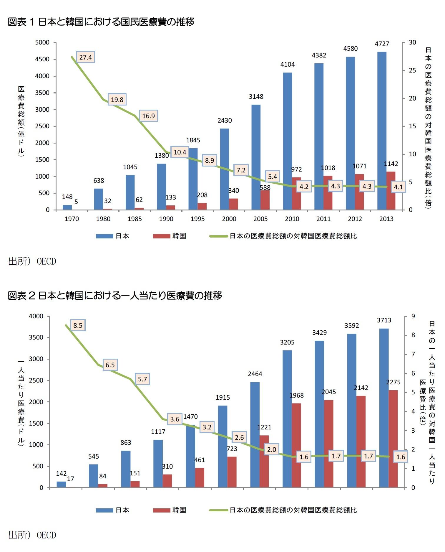 図表1日本と韓国における国民医療費の推移/図表2日本と韓国における一人当たり医療費の推移