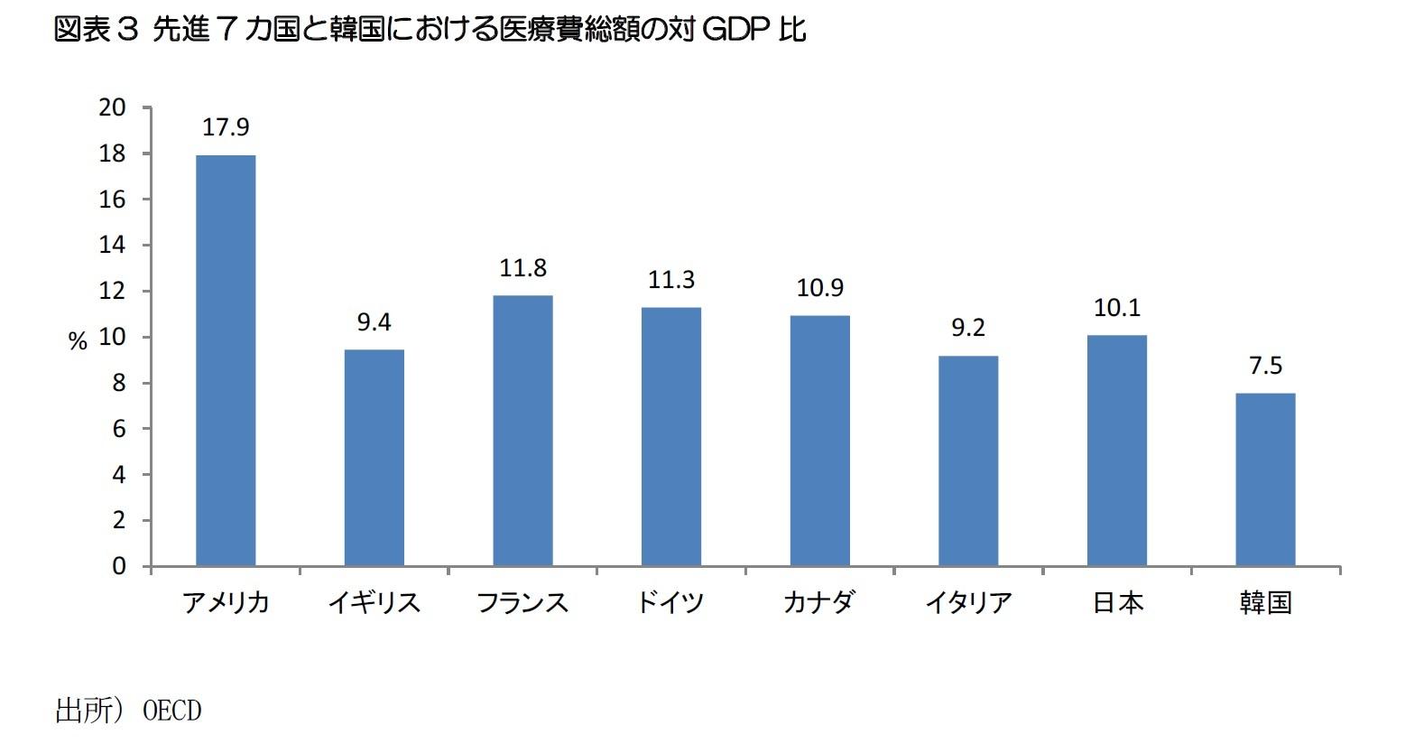 図表3 先進7カ国と韓国における医療費総額の対GDP比