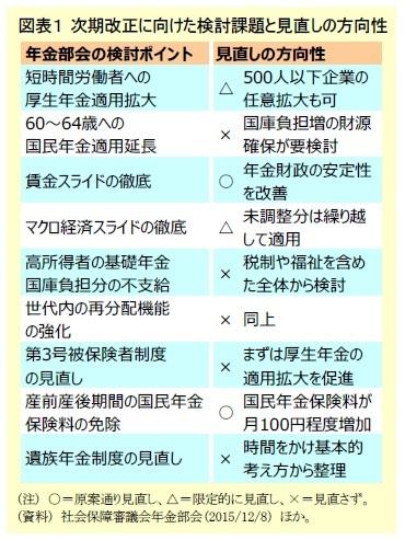 図表1 次期改正に向けた検討課題と見直しの方向性