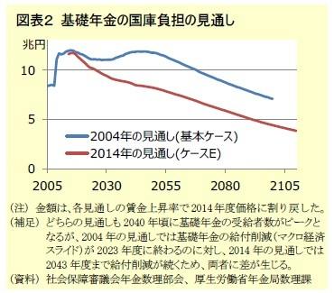 図表2 基礎年金の国庫負担の見通し