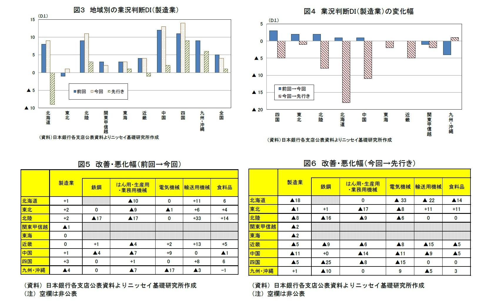 図3 地域別の業況判断DI(製造業)/図4 業況判断DI(製造業)の変化幅/図5 改善・悪化幅(前回→今回)/図6 改善・悪化幅(今回→先行き)