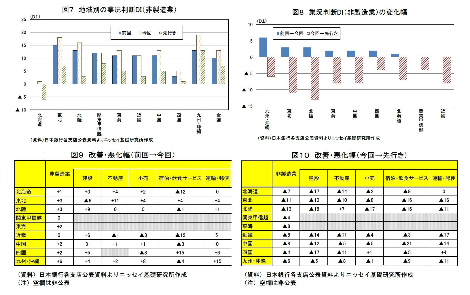 図7 地域別の業況判断DI(非製造業)/図8 業況判断DI(非製造業)の変化幅/図9 改善・悪化幅(前回→今回)/図10 改善・悪化幅(今回→先行き)