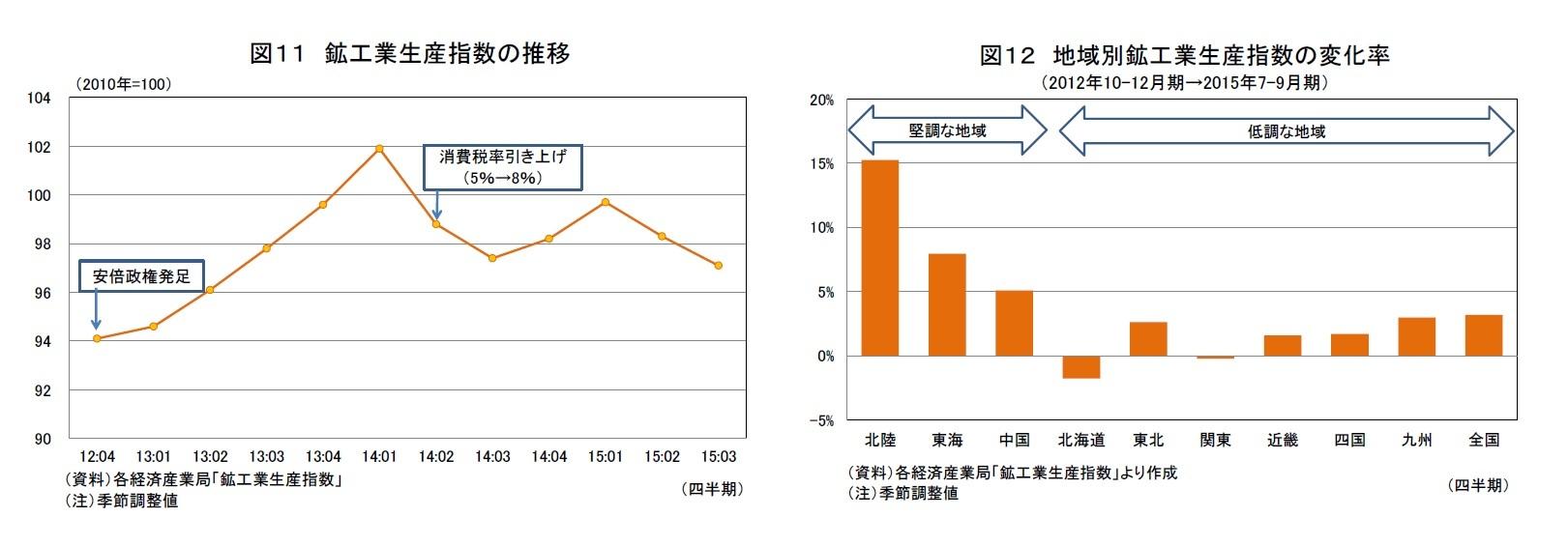 図11 鉱工業生産指数の推移/図12 地域別鉱工業生産指数の変化率(2012年10-12月期→2015年7-9月期)