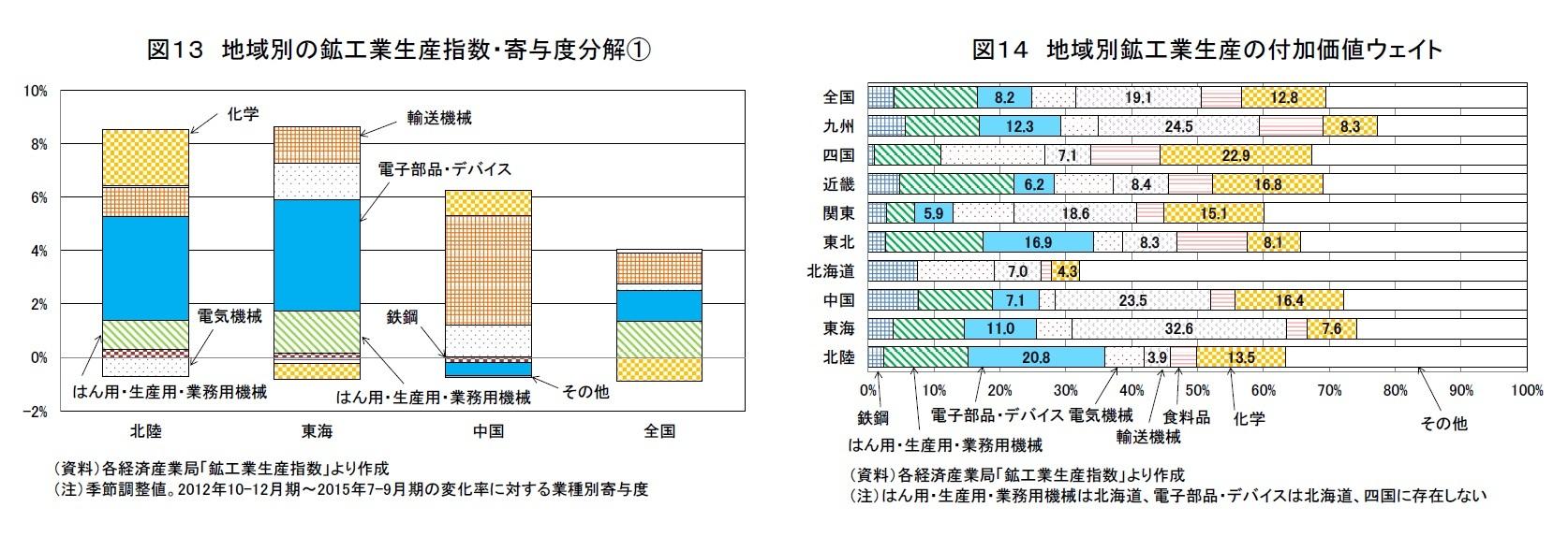 図13 地域別の鉱工業生産指数・寄与度分解(1)/図14 地域別鉱工業生産指数の付加価値ウェイト